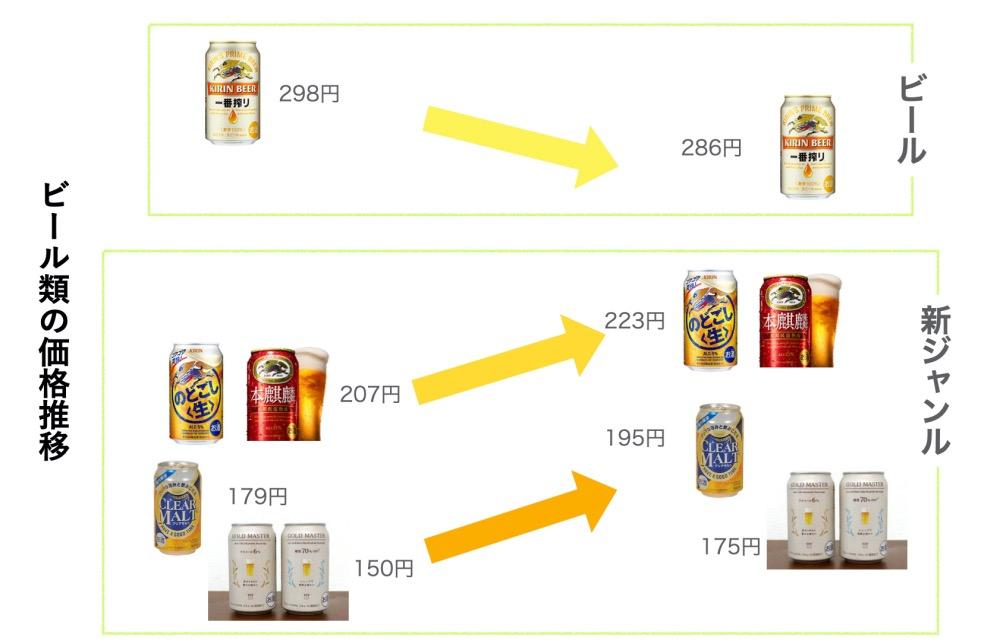 ビール類の価格推移
