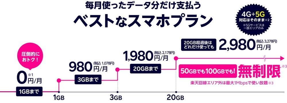 私的備忘録:携帯会社の値下げ競争をどう選ぶか 楽天、povo、日本通信・・・